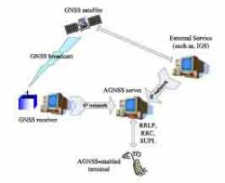 Nokia Eyes GLONASS signals for AGNSS Handsets