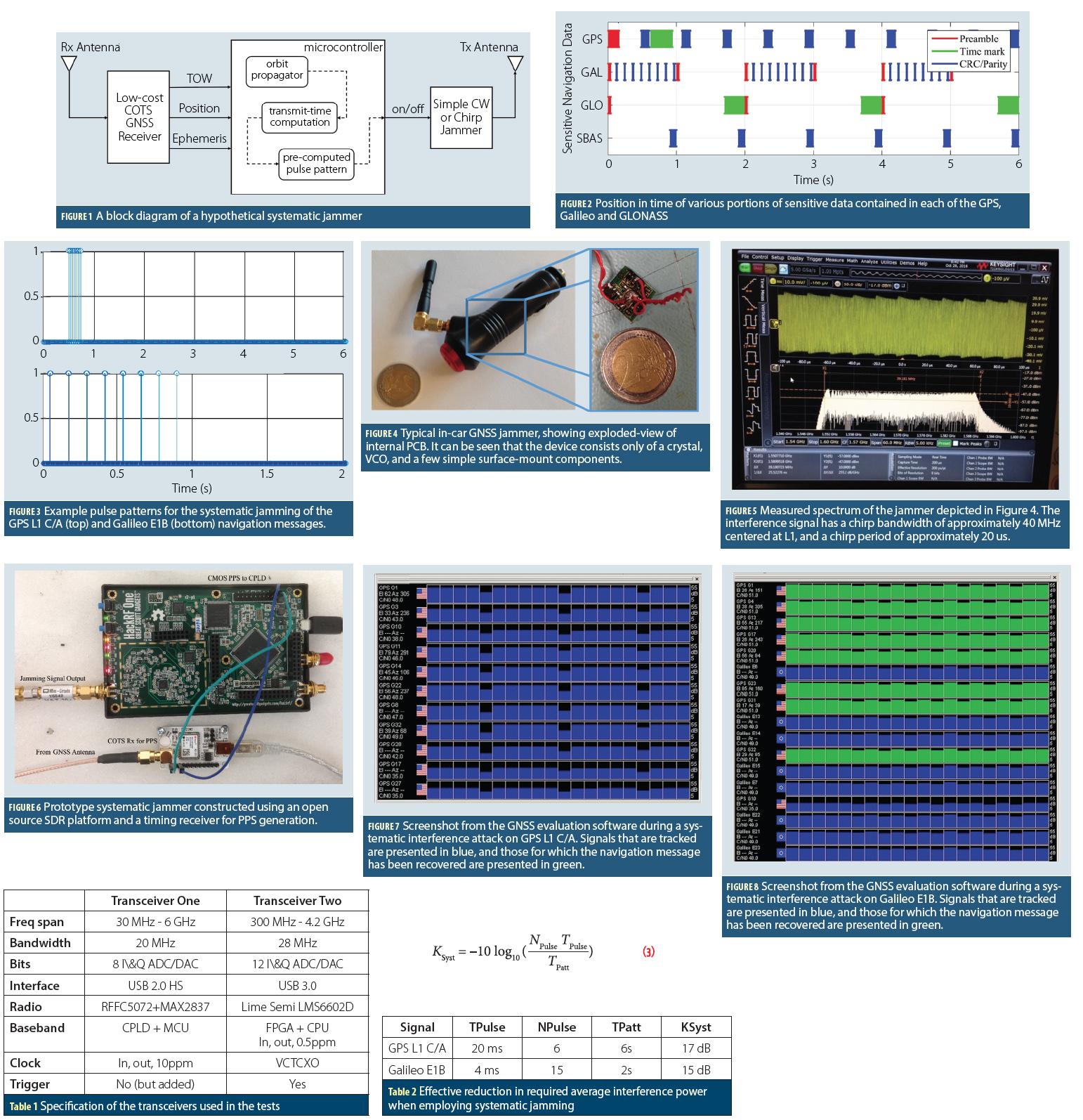 Towards Navigation Safety For Autonomous Cars Inside Gnss Figure 3 A Completed Rain Detector Circuit Figures 1 6 Table