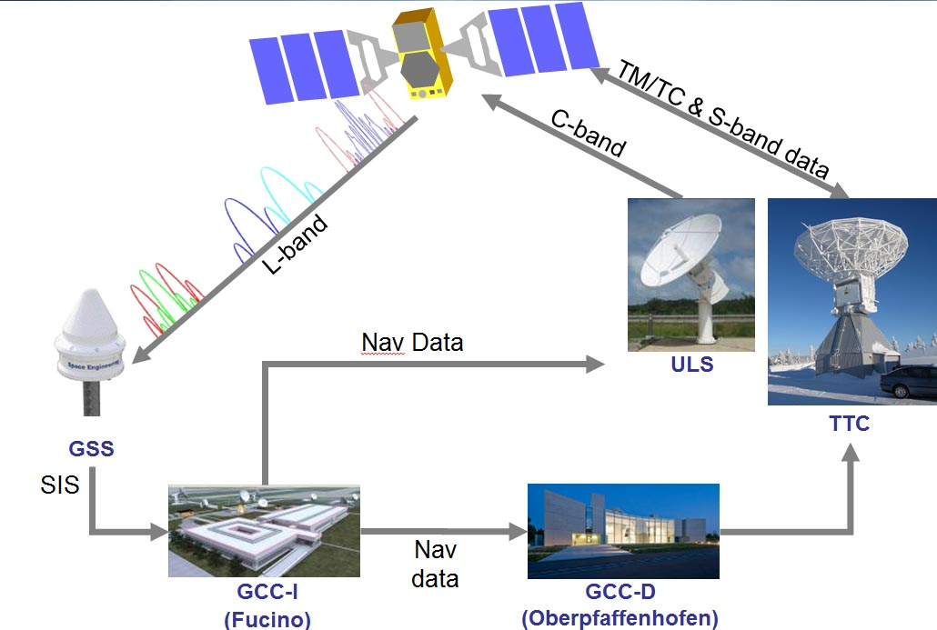 Galileo Upgrade Will Cause Temporary Decline in Service