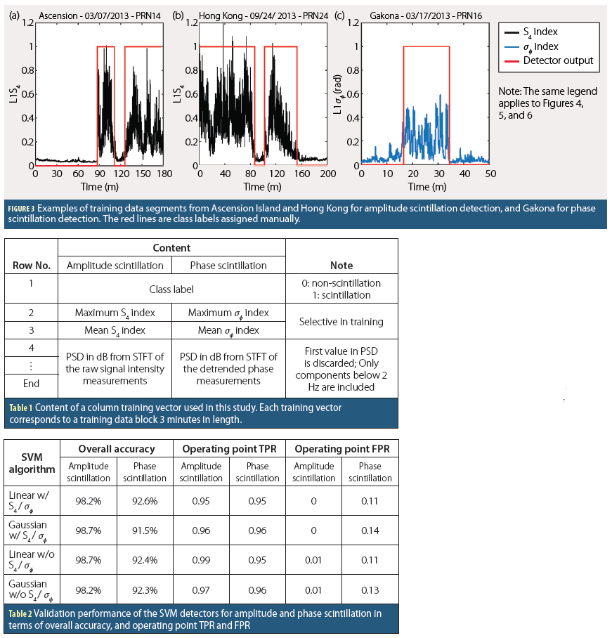 Figure 3, Tables 1 & 2: Automatic GPS Ionospheric Amplitude and Phase Scintillation Detectors