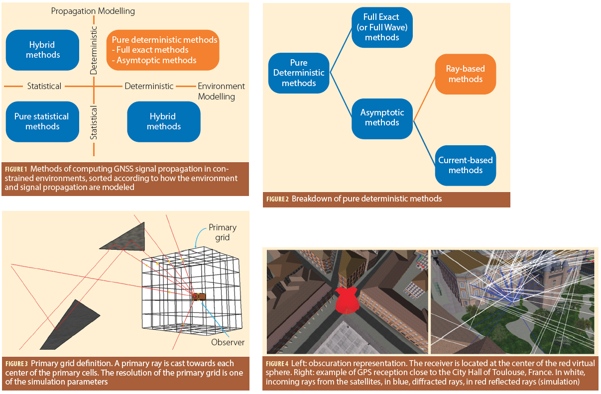 Challenges of Ray-Tracing for GNSS Applications