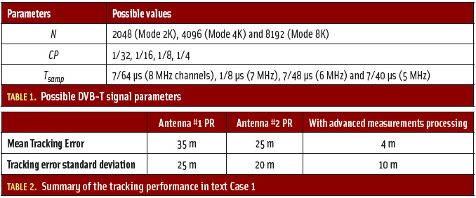 Tables 1 & 2: The Digital TV Case