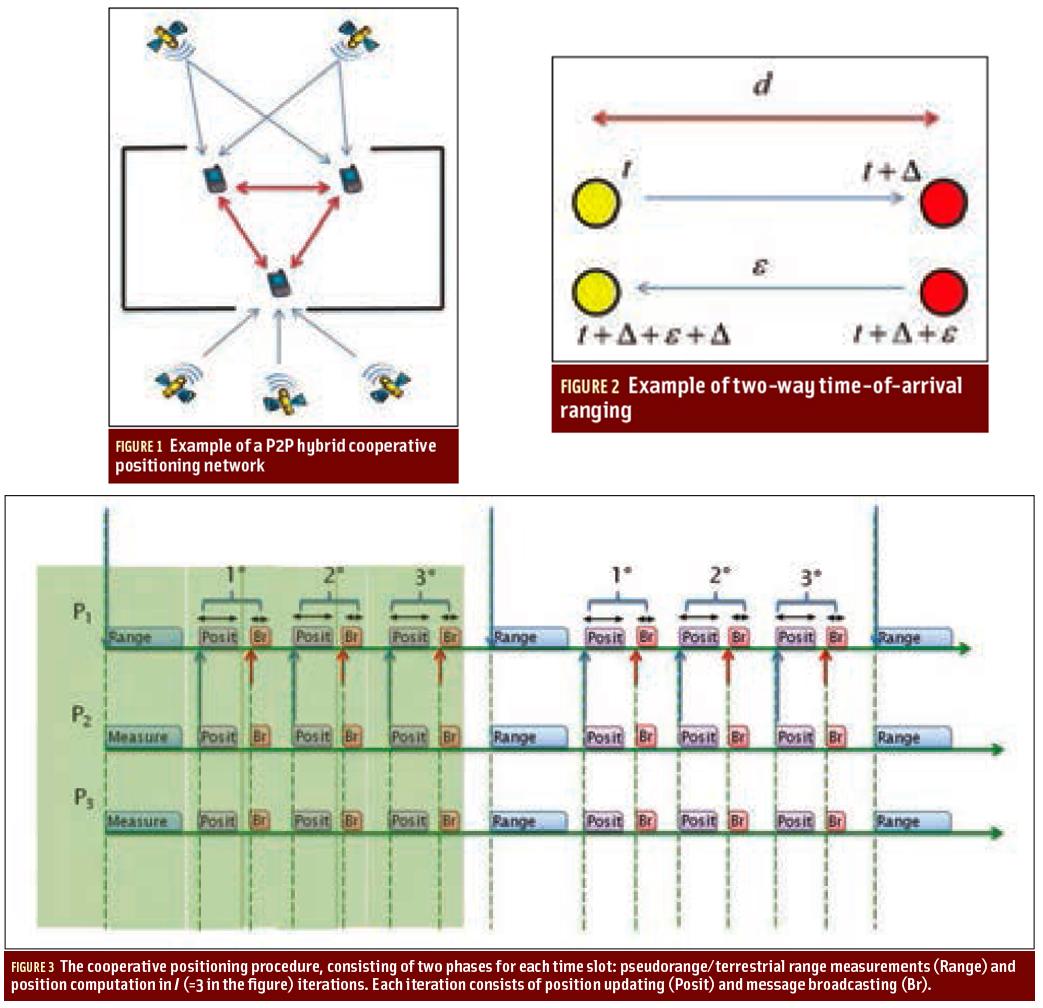 Figures 1, 2 & 3: Peer-to-Peer Cooperative Positioning, Part II