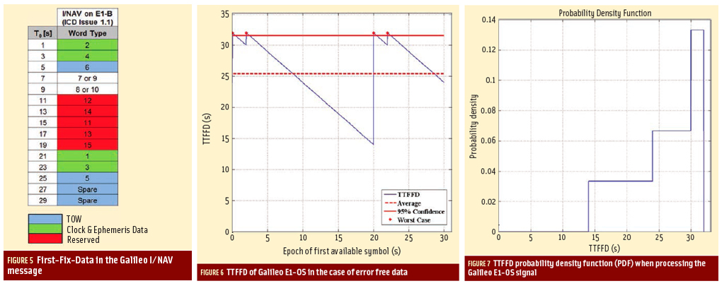 Figures 5, 6 & 7: Assessing GNSS Data Message Performance