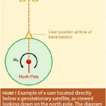 How does Earth's rotation affect GNSS orbit computations?