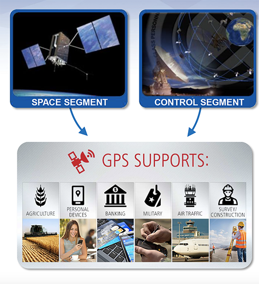 GPS Modernization Supports