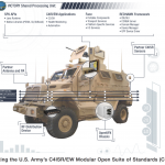 Victory Shared Processing Unit U.S. Army Infographic