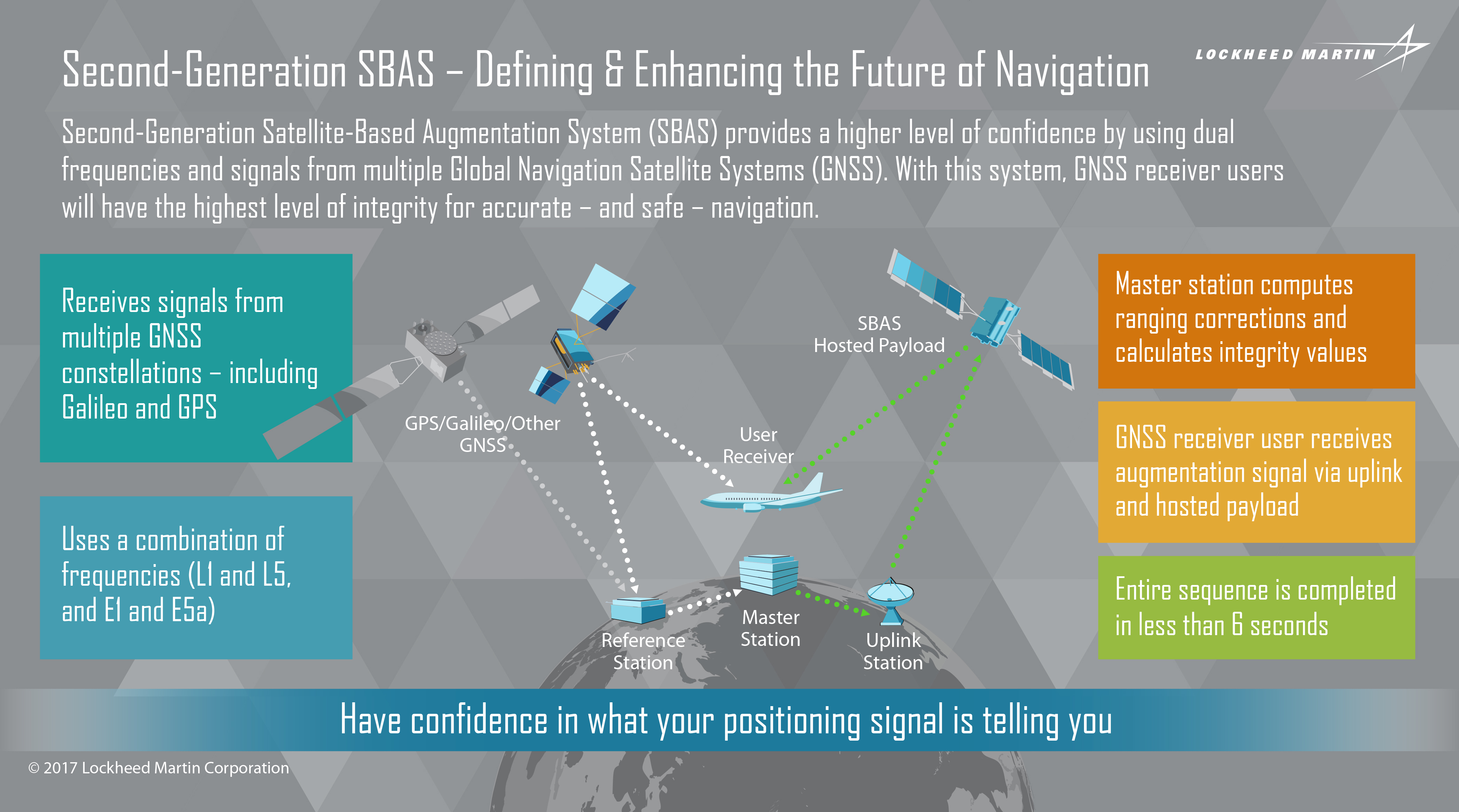 Lockheed Martin's SBAS Research Project in Thailand to Study Ionospheric Disturbance on Signals