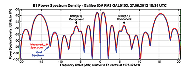 Galileo SVs Test 'Dummy' MBOC Signal in Space