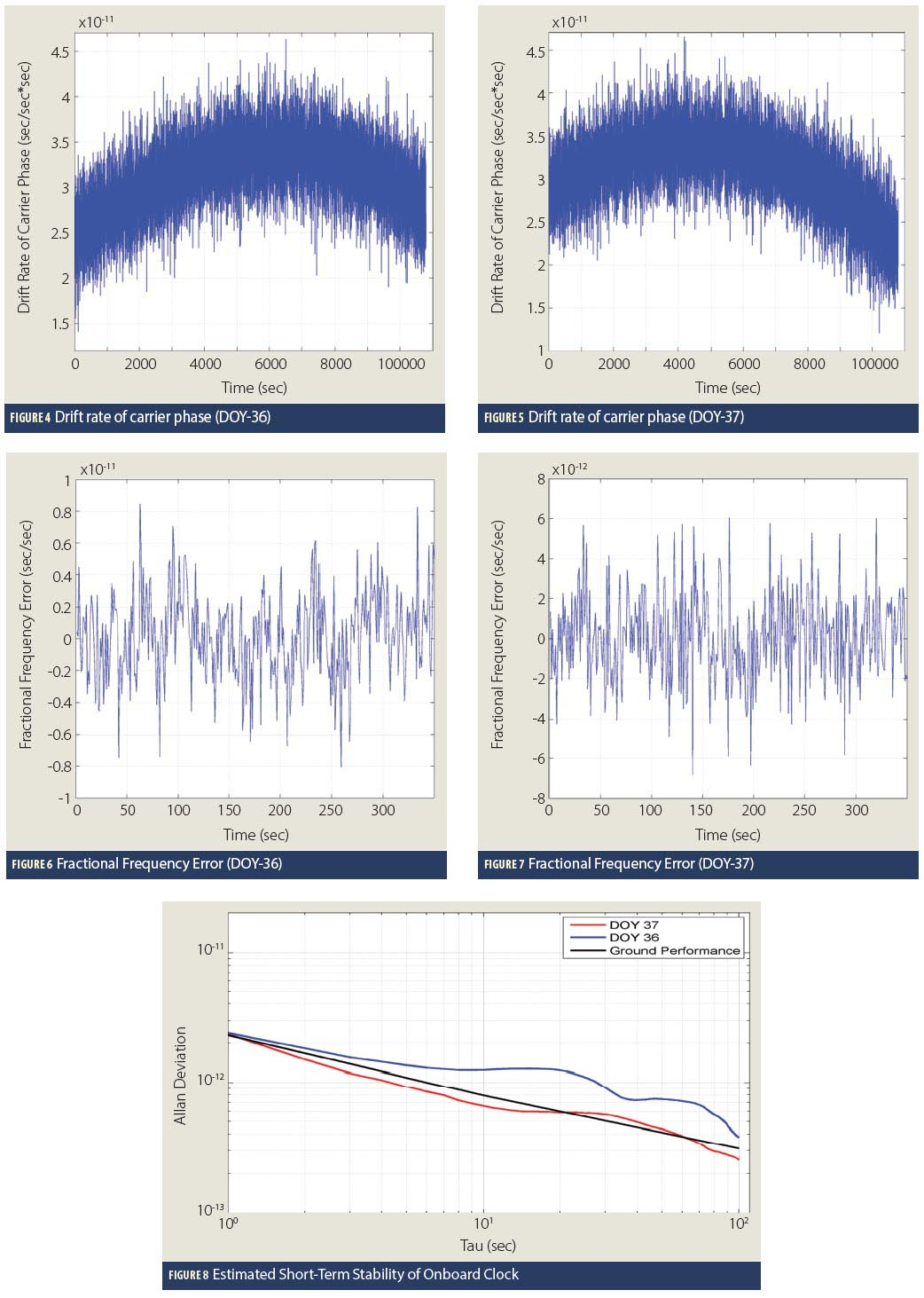 Figures 4, 5, 6, 7 & 8: Estimating the Short-Term Stability of In-Orbit GNSS Clocks