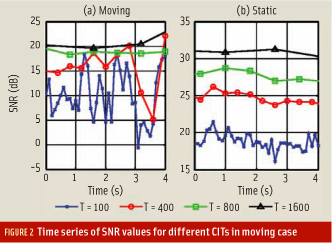 Figure 2: Coherent Integration Time Limits