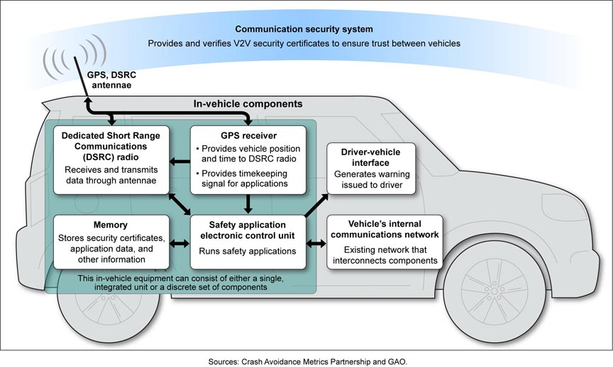 Inside Apps Vehicle In Gps Gnss Report Highlights - Role