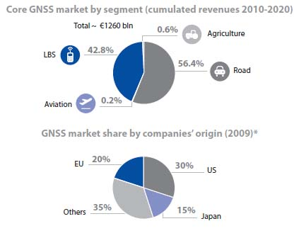 European Study Predicts $1.72 Trillion GNSS Road Transport, LBS and Mobile Phone Market by 2020