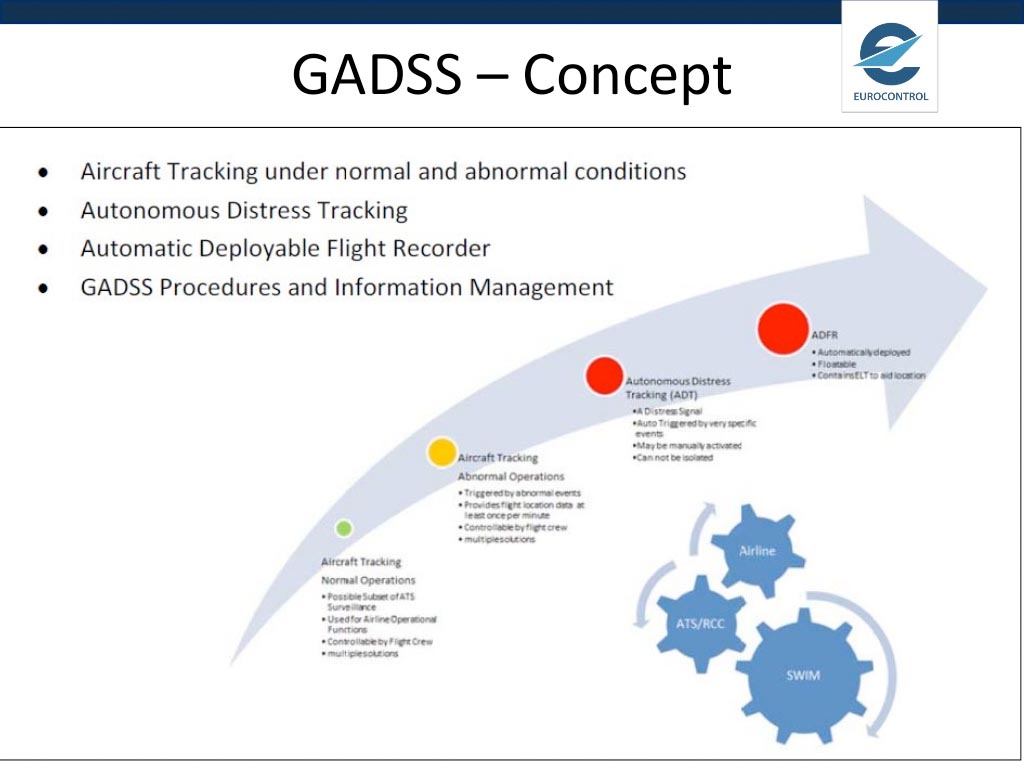 ICAO Recommends New Flight-Tracking Performance Standard