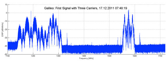 ESA Report: Galileo IOV Transmitting on all 3 Frequencies