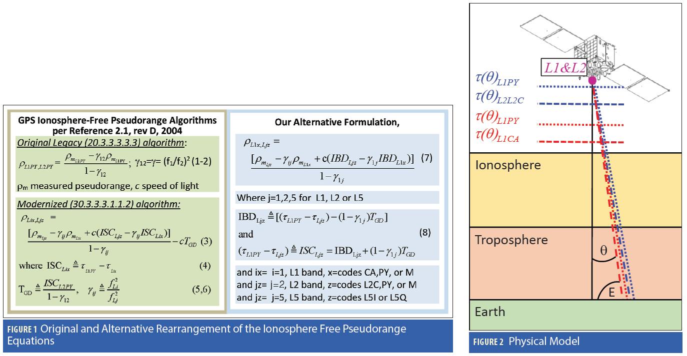 Figures 1 & 2: Inter-Signal Correction Sensitivity Analysis