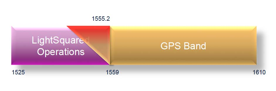 LightSquared Petitions FCC to Confirm Company's Rights to GPS Spectrum