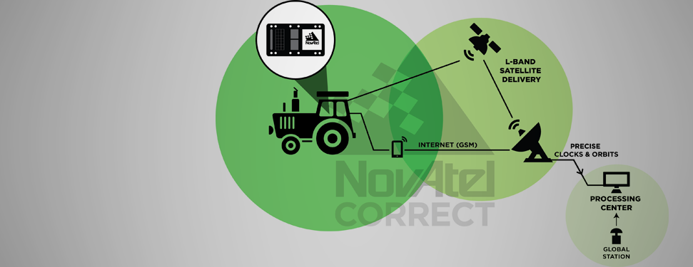 NovAtel Launches CORRECT OEM Positioning Solution