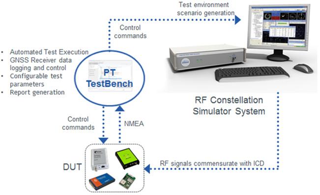 Spirent Announces New GNSS/GPS Testing Software - Inside GNSS