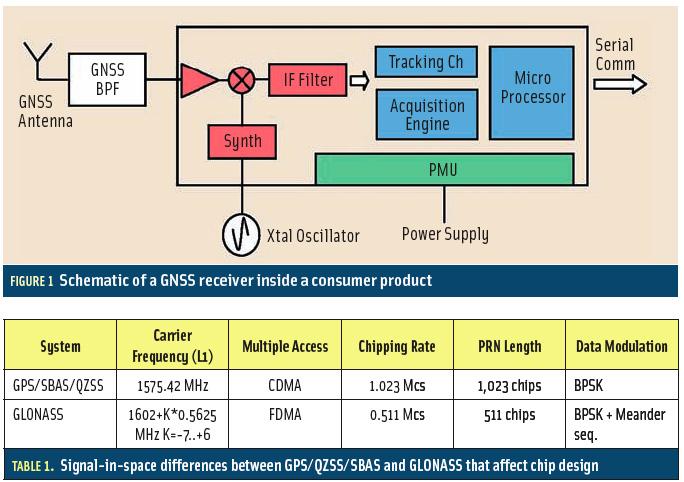 GNSS Inside Mobile Phones