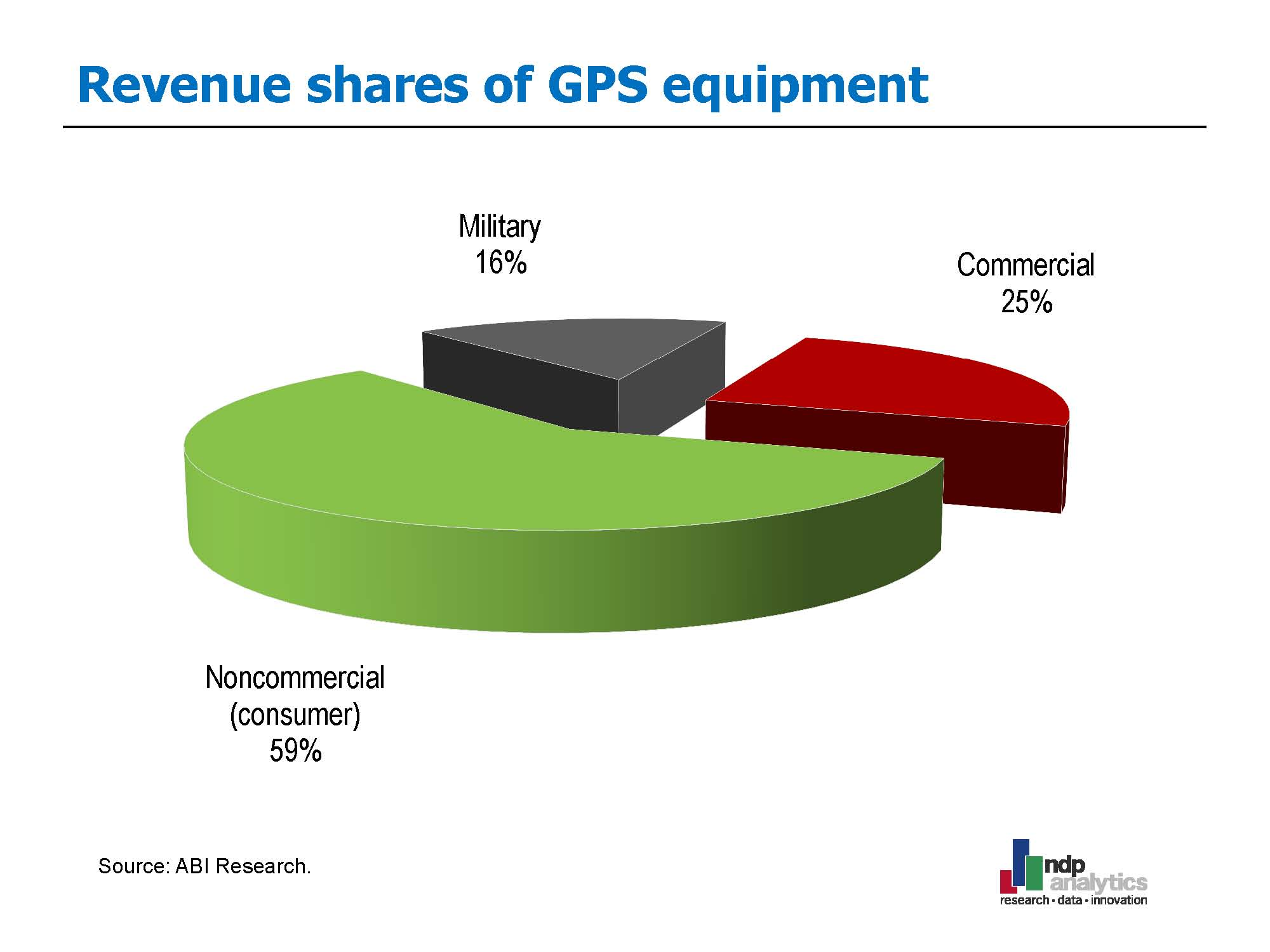 Difficult Task: Placing an Economic Value on GPS