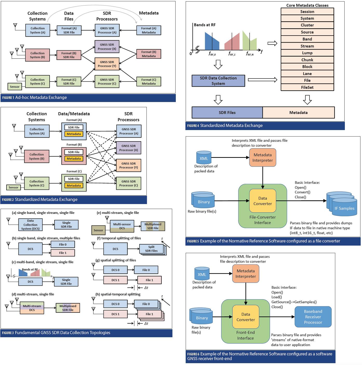 GNSS SDR Metadata Standard