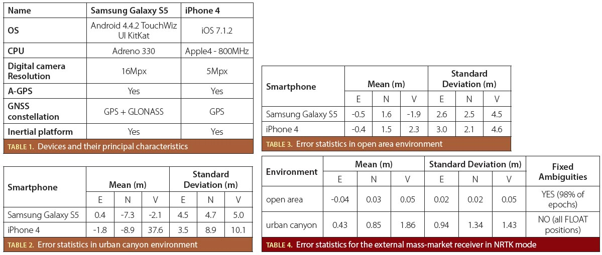 What are the actual performances of GNSS positioning using smartphone technology?