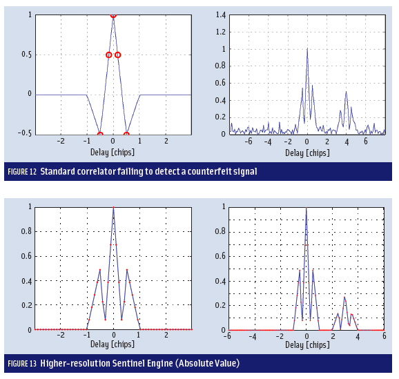 Figures 12 & 13: Developing a GNSS Position and Timing Authentication Testbed