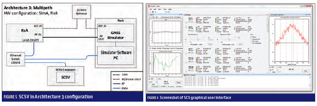Figures 5 & 6: Developing a GNSS Position and Timing Authentication Testbed
