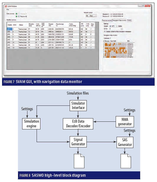 Figures 7 & 8: Developing a GNSS Position and Timing Authentication Testbed