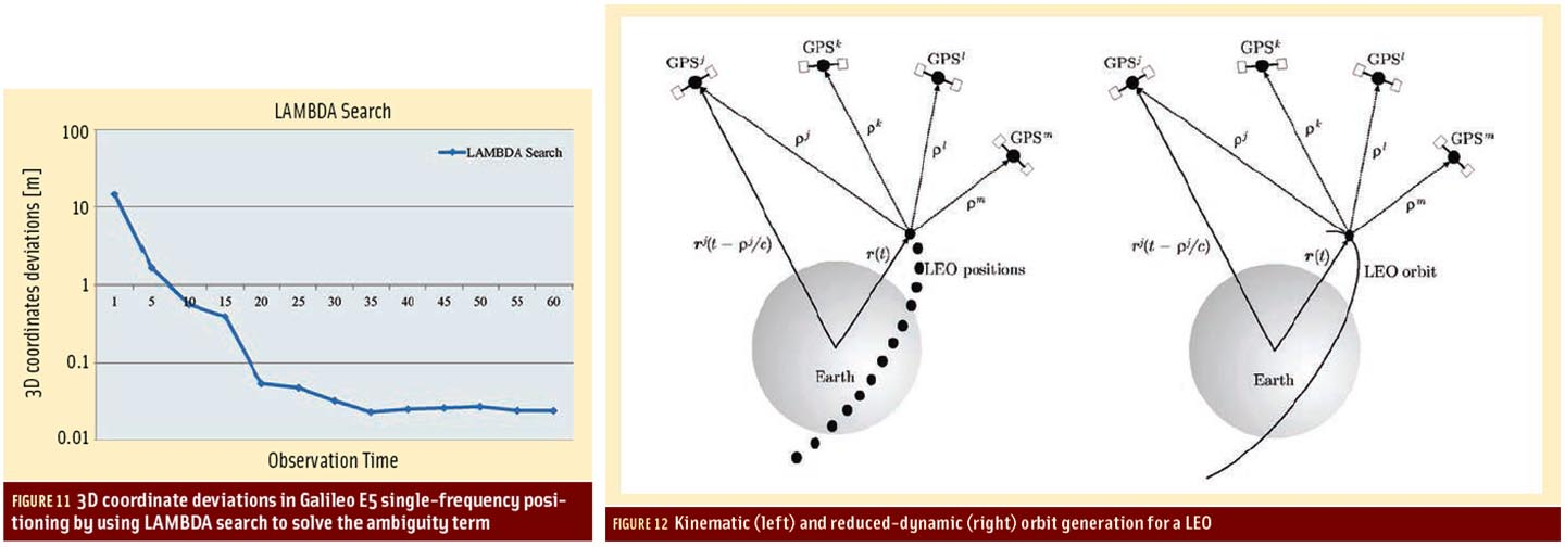 Figures 11 & 12: Exploiting the Galileo E5 Wideband Signal