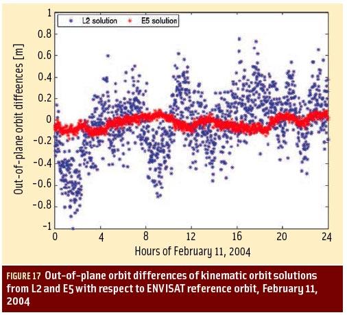 Figure 17: Exploiting the Galileo E5 Wideband Signal