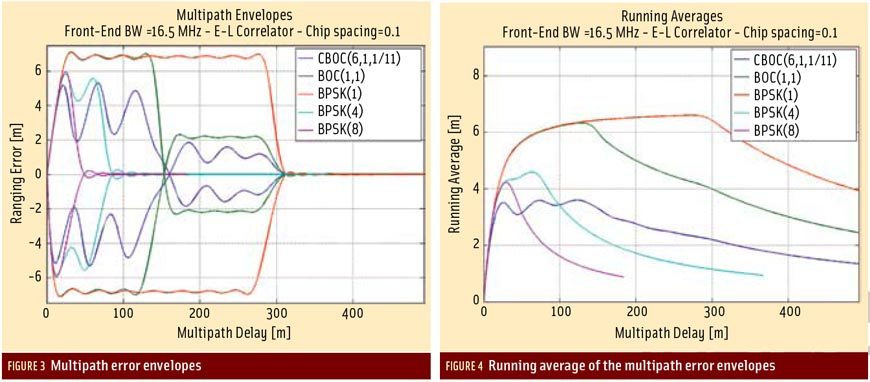 Figures 3 & 4: Exploiting the Galileo E5 Wideband Signal