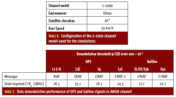 Tables 6 & 7: Assessing GNSS Data Message Performance