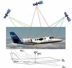 GNSS-Based Attitude Determination