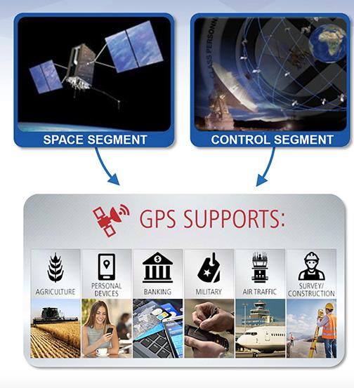 GPS Modernization Supports