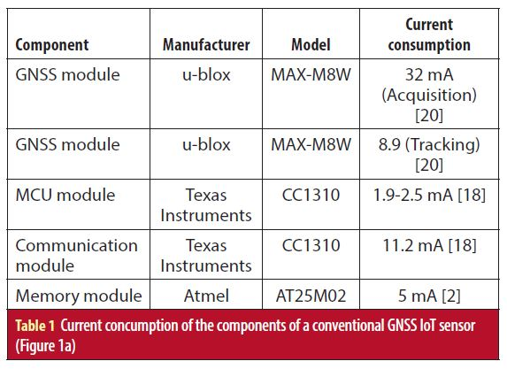 GNSS IoT Positioning: From Conventional to Cloud-Based