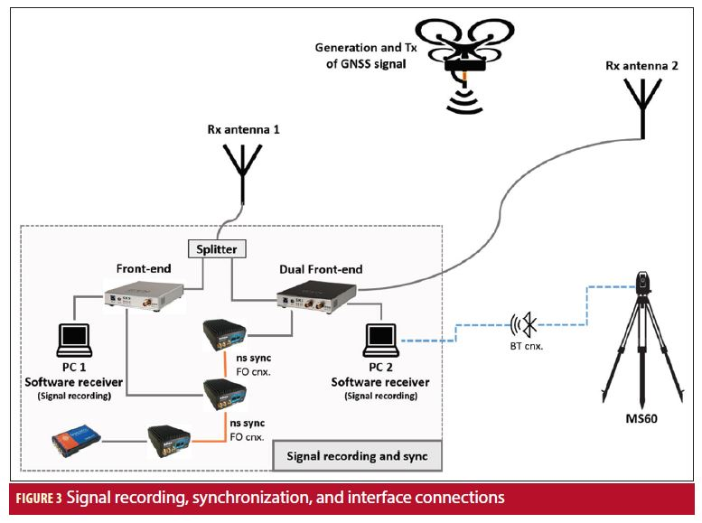 Innovative Test System for GNSS Signal Performance Analysis in Real