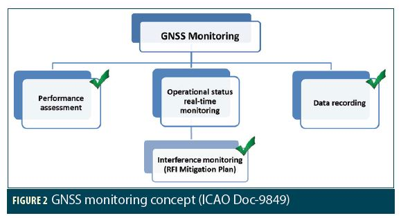 BlueGNSS Project - A Step Towards E-GNSS Harmonization in the Air