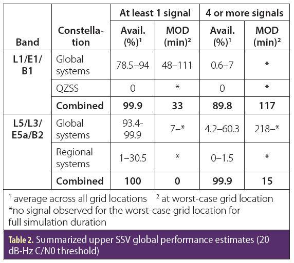 SSV-table02
