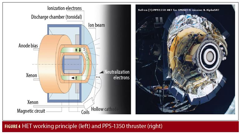 Working Papers: Electric Propulsion Technology Overview - Inside GNSS