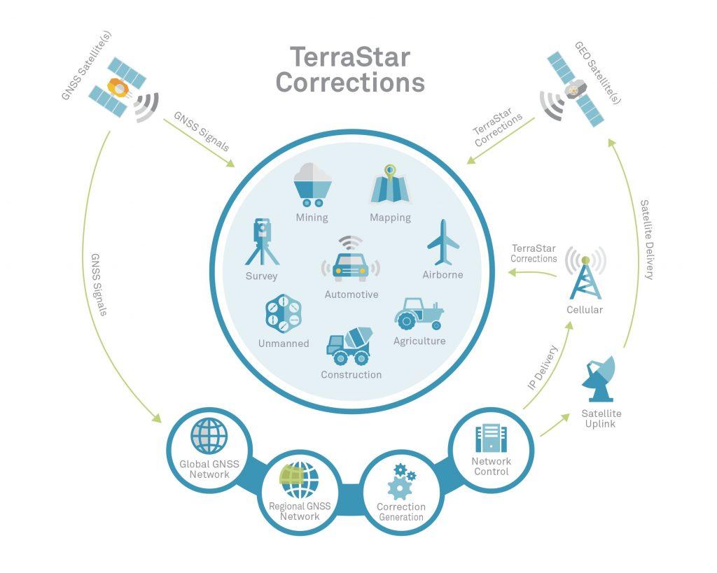 How Does TerraStar Corrections Work