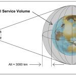 Terrestrial Service Volume