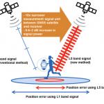 Sony GNSS LSI